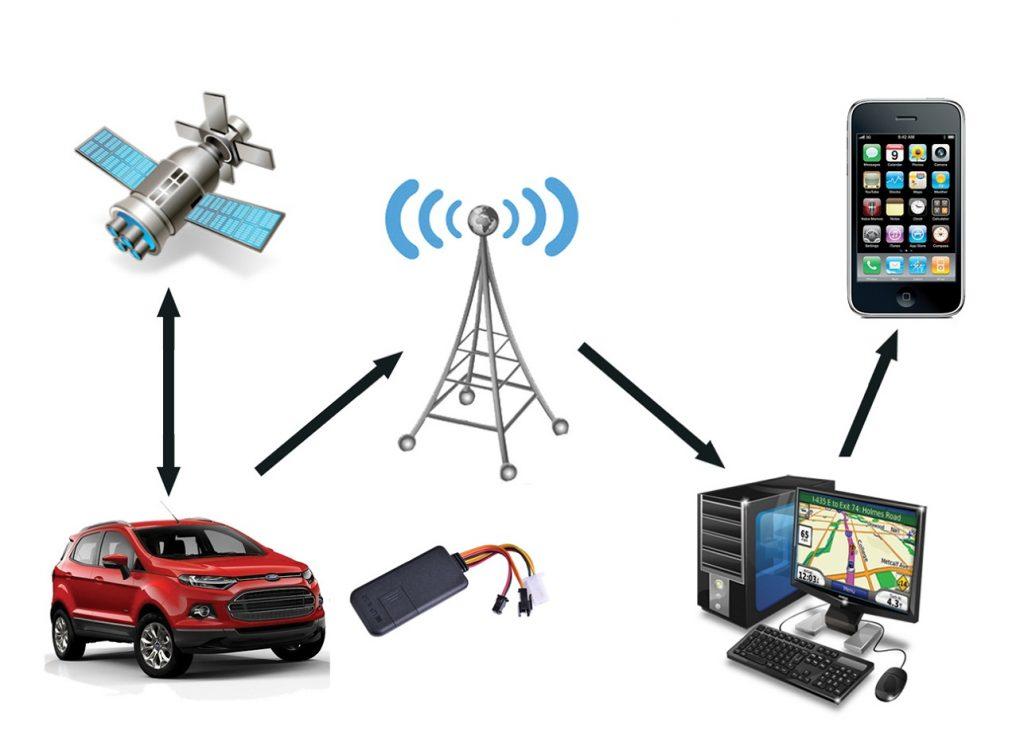 Купить Gps системы контроля транспорта